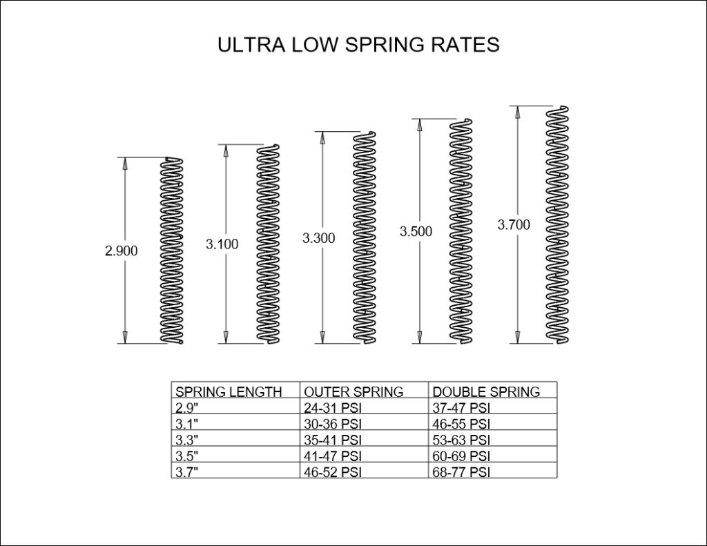 Dailey Engineering UL Spring Info